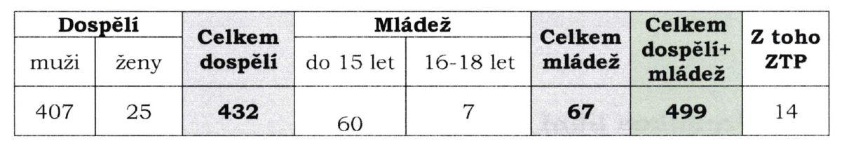 stav členů MO Rožnov k 31.12.2019